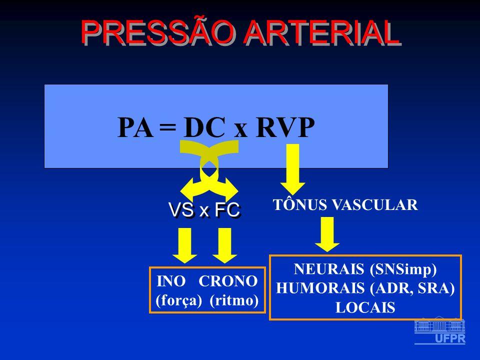 PRESSÃO ARTERIAL PA = DC x RVP VS x FC TÔNUS VASCULAR NEURAIS (SNSimp)