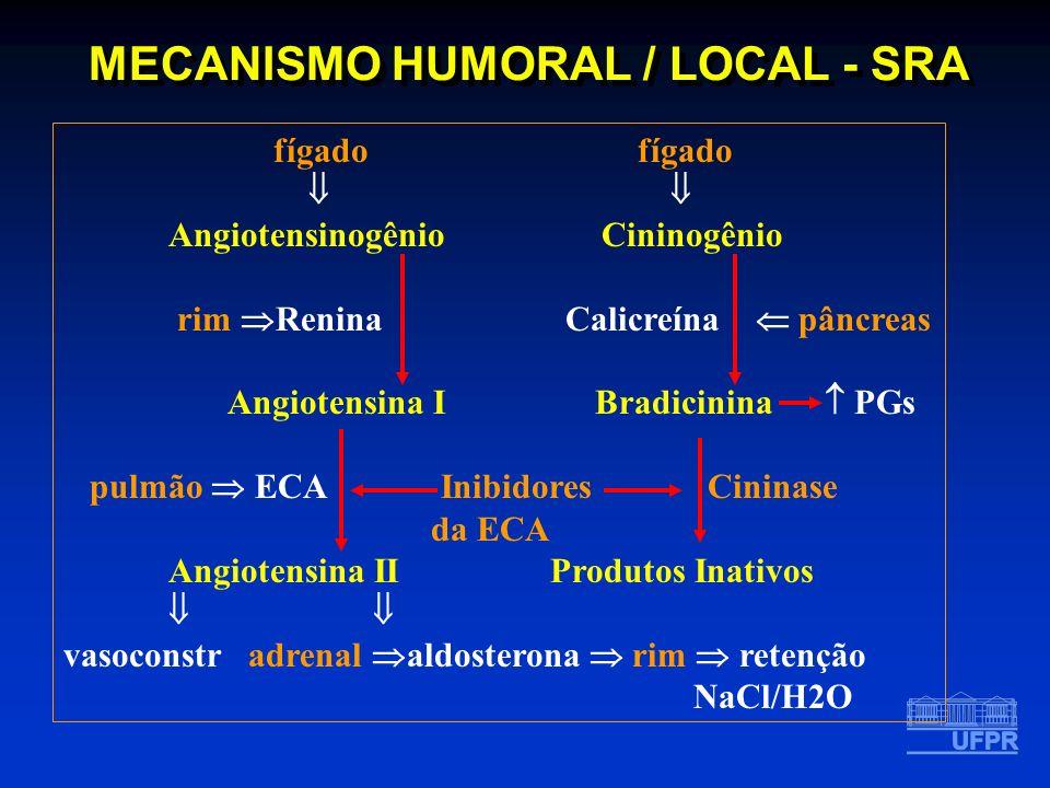 MECANISMO HUMORAL / LOCAL - SRA