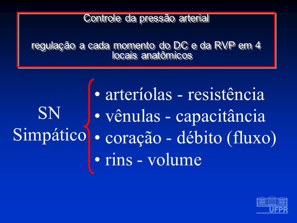 arteríolas - resistência vênulas - capacitância