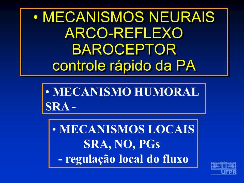 MECANISMOS NEURAIS ARCO-REFLEXO BAROCEPTOR controle rápido da PA