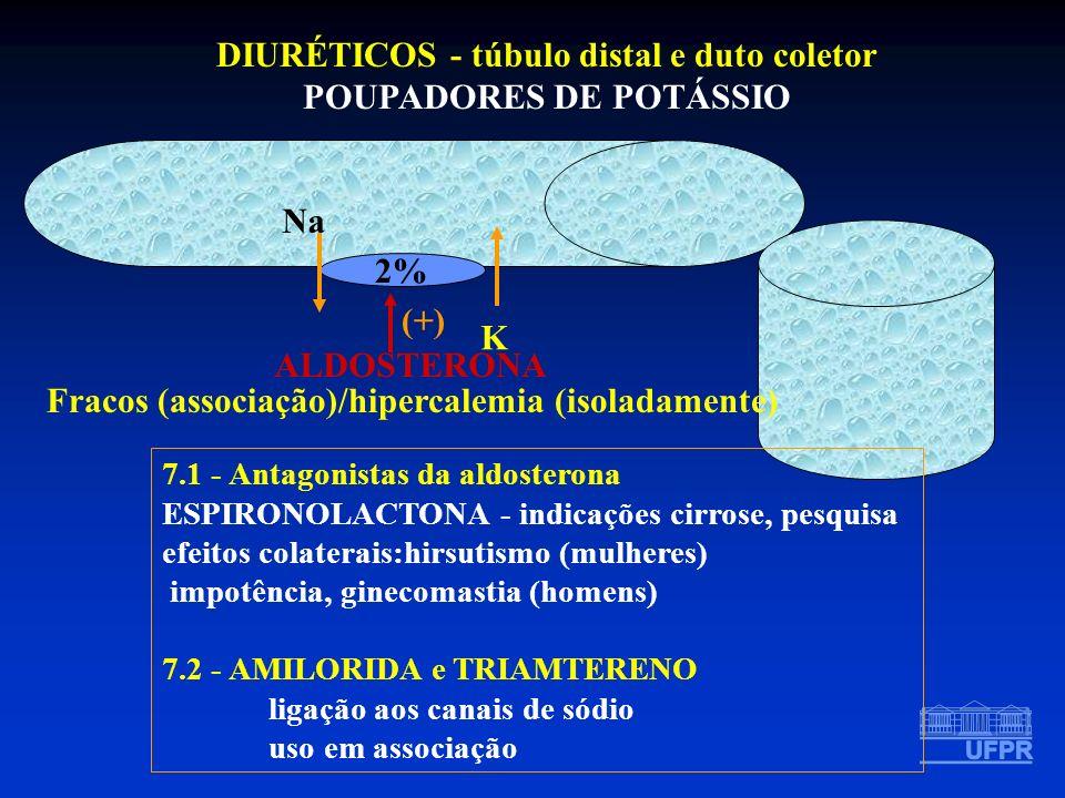 DIURÉTICOS - túbulo distal e duto coletor POUPADORES DE POTÁSSIO