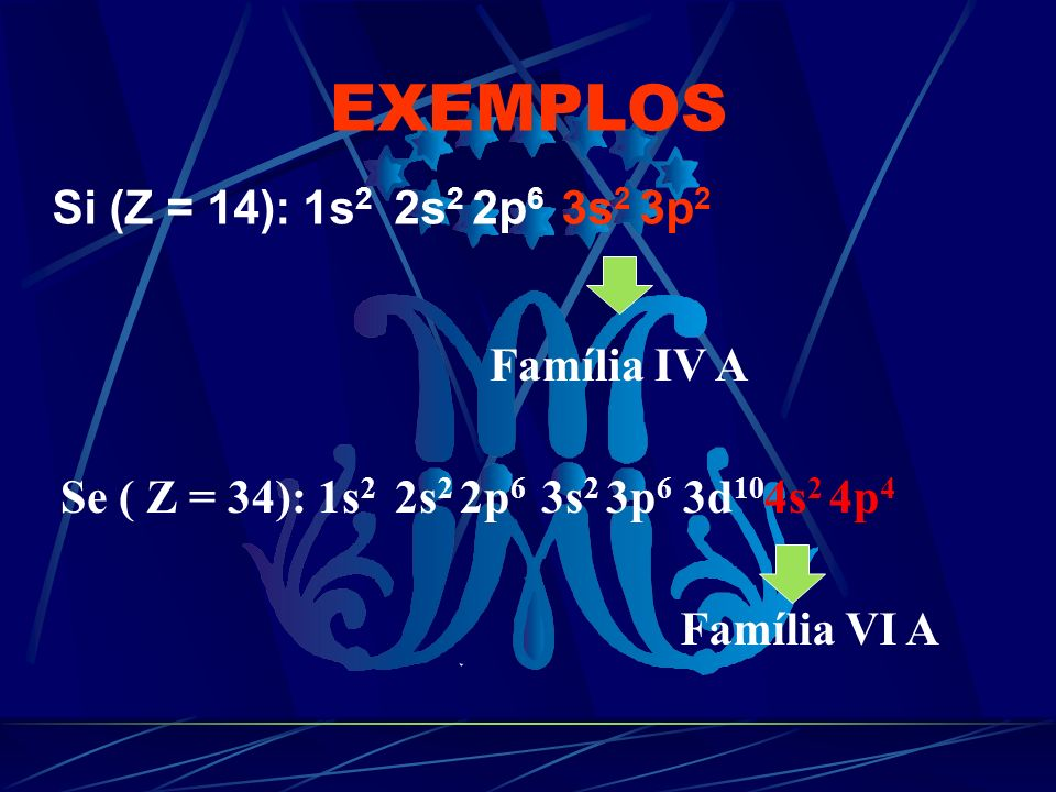 EXEMPLOS Si (Z = 14): 1s2 2s2 2p6 3s2 3p2 Família IV A