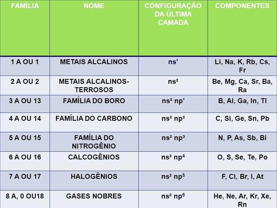 CONFIGURAÇÃO DA ÚLTIMA CAMADA METAIS ALCALINOS- TERROSOS