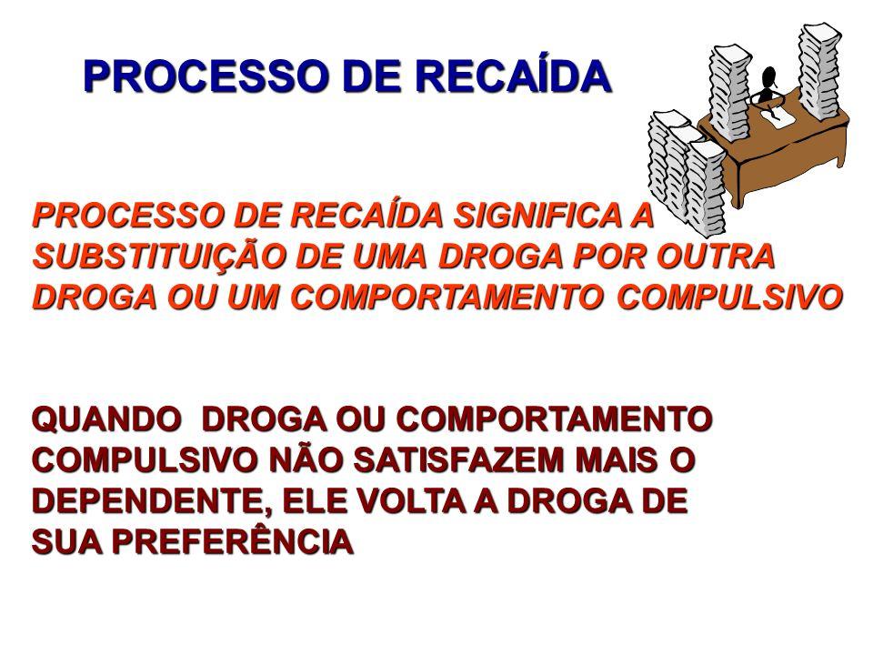 PROCESSO DE RECAÍDA PROCESSO DE RECAÍDA SIGNIFICA A