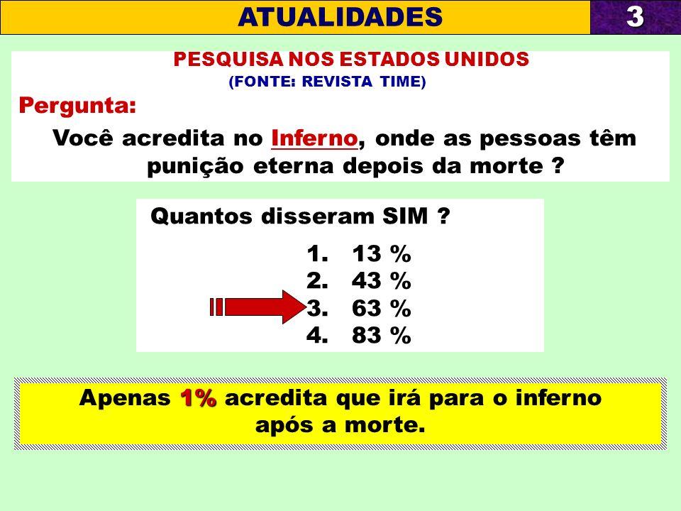 Apenas 1% acredita que irá para o inferno