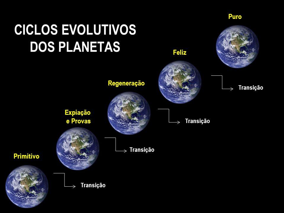 CICLOS EVOLUTIVOS DOS PLANETAS