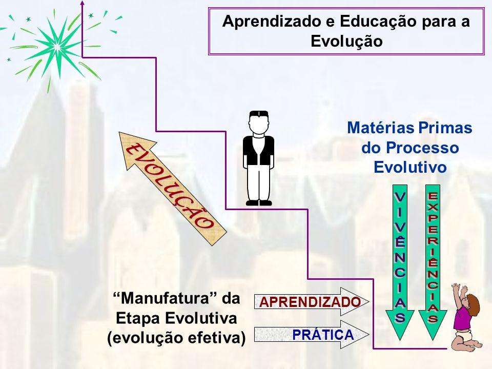EVOLUÇÃO Aprendizado e Educação para a Evolução