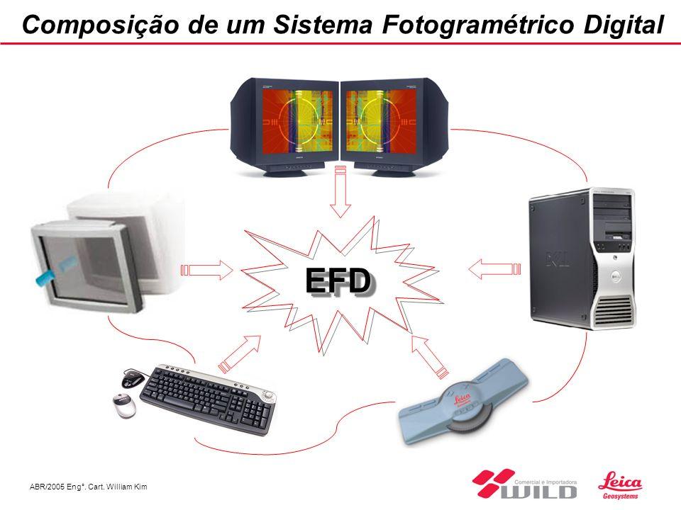 Composição de um Sistema Fotogramétrico Digital