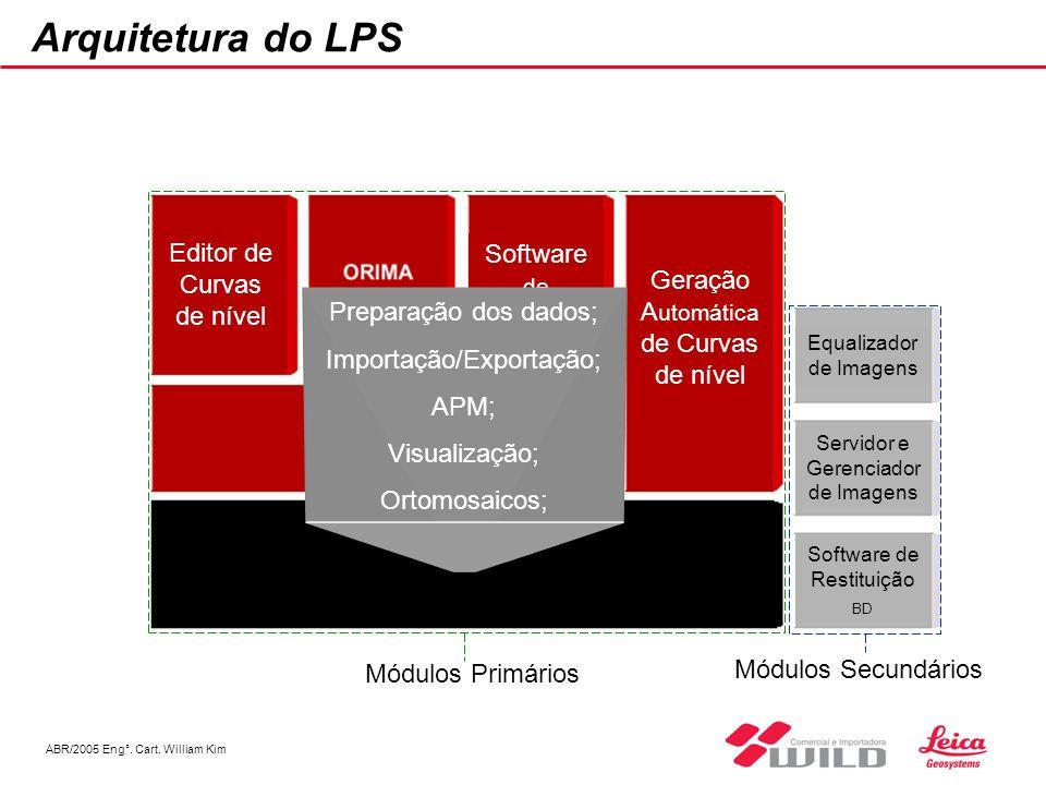 Arquitetura do LPS Editor de Curvas de nível Software de Restituição