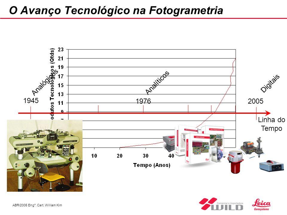 O Avanço Tecnológico na Fotogrametria