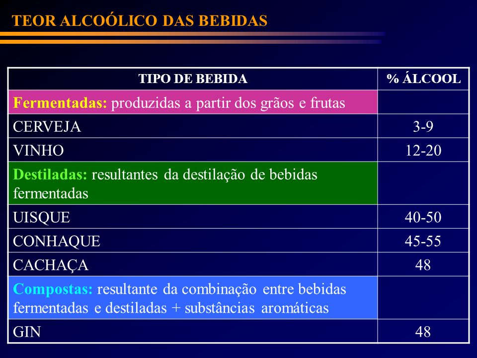 TEOR ALCOÓLICO DAS BEBIDAS