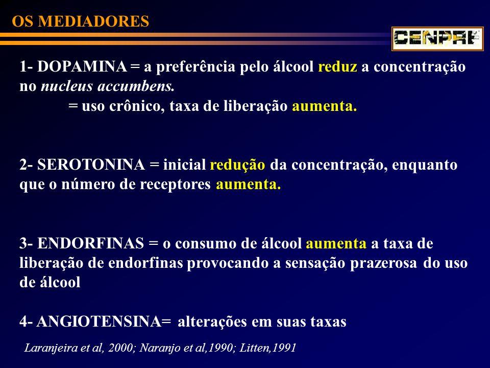 1- DOPAMINA = a preferência pelo álcool reduz a concentração