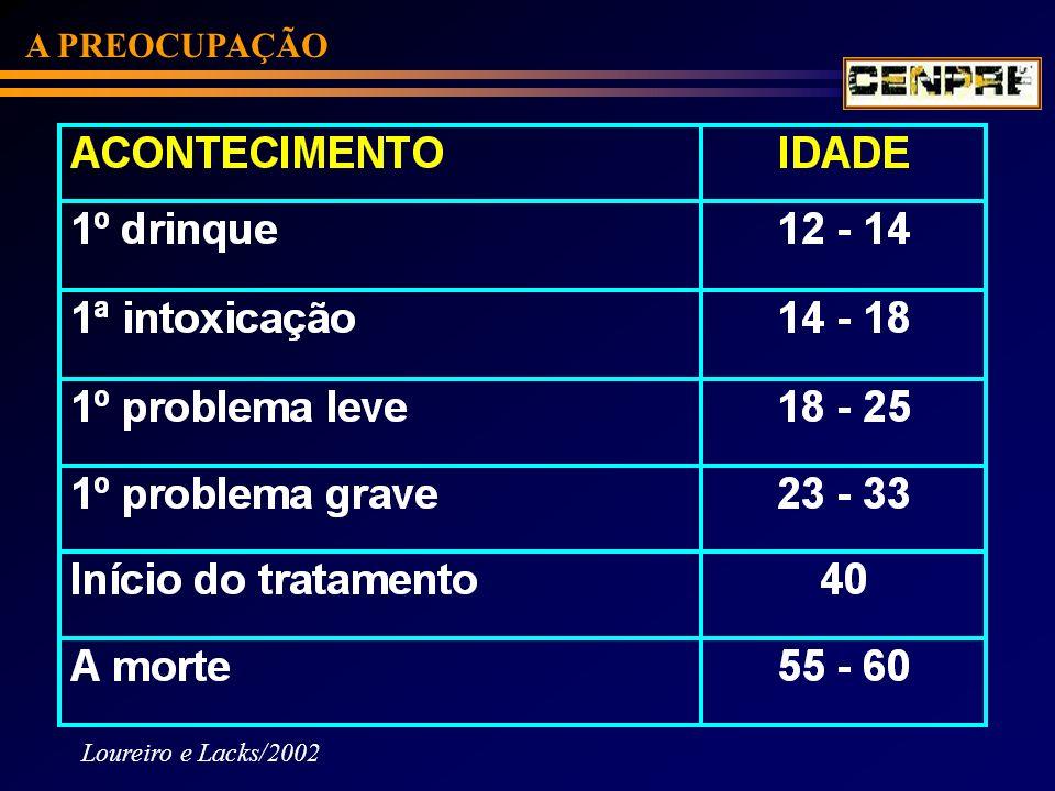 A PREOCUPAÇÃO Loureiro e Lacks/2002