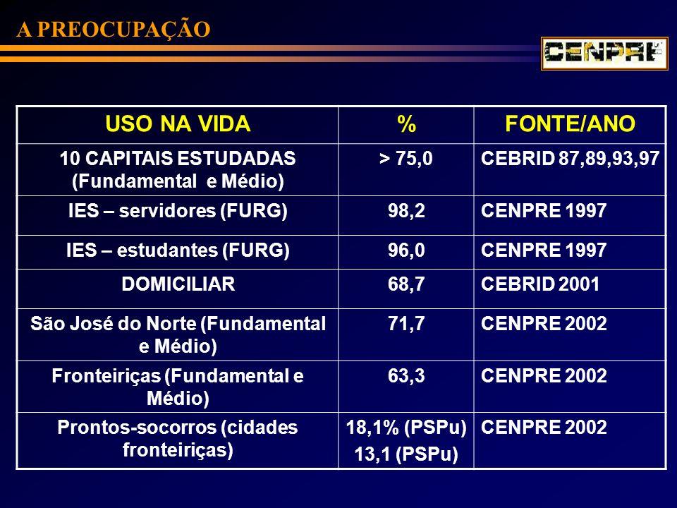 A PREOCUPAÇÃO USO NA VIDA % FONTE/ANO