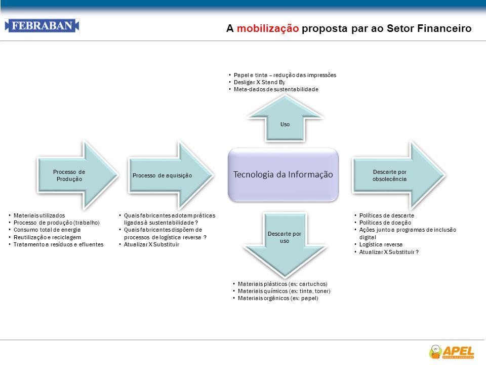 A mobilização proposta par ao Setor Financeiro