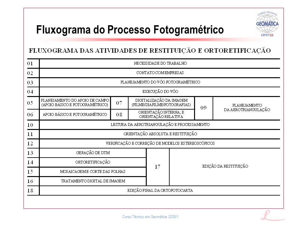 Fluxograma do Processo Fotogramétrico