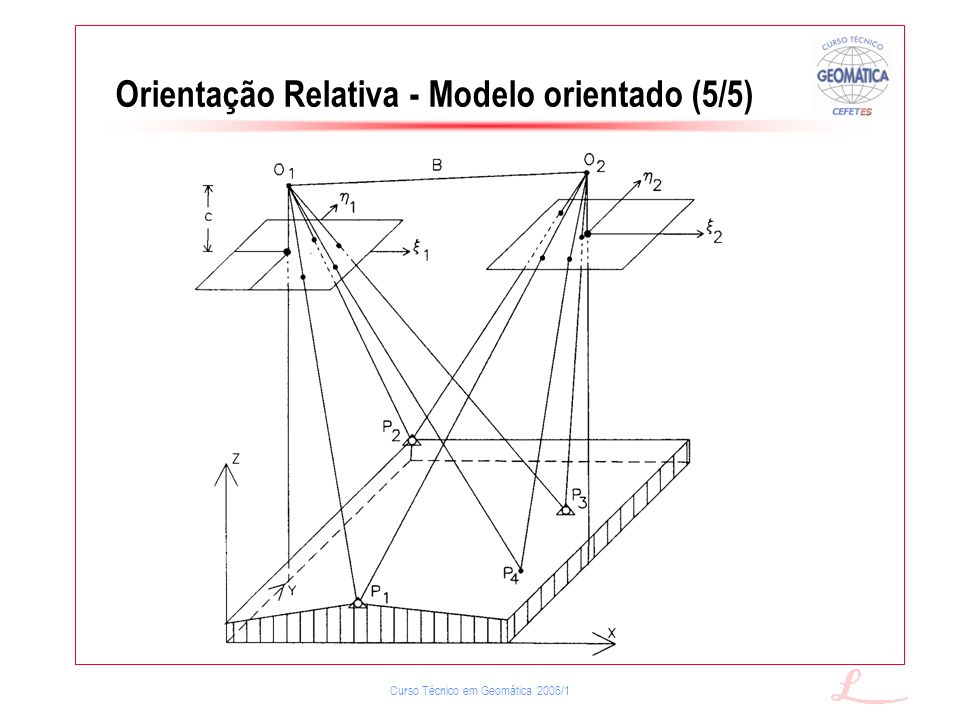 Orientação Relativa - Modelo orientado (5/5)