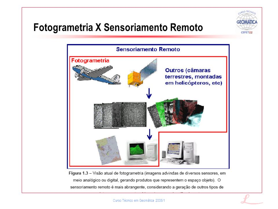 Fotogrametria X Sensoriamento Remoto