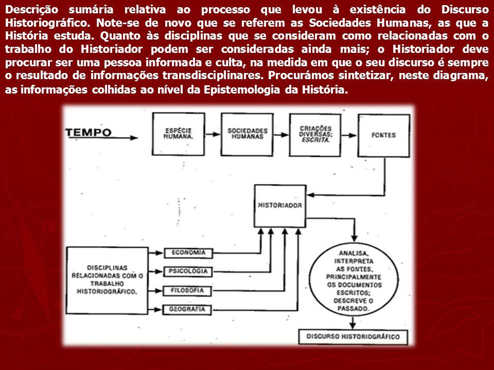 Descrição sumária relativa ao processo que levou à existência do Discurso Historiográfico.