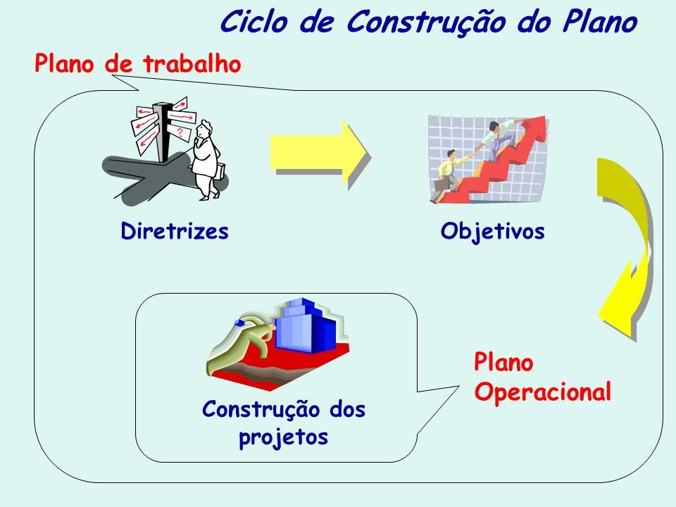 Ciclo de Construção do Plano Construção dos projetos