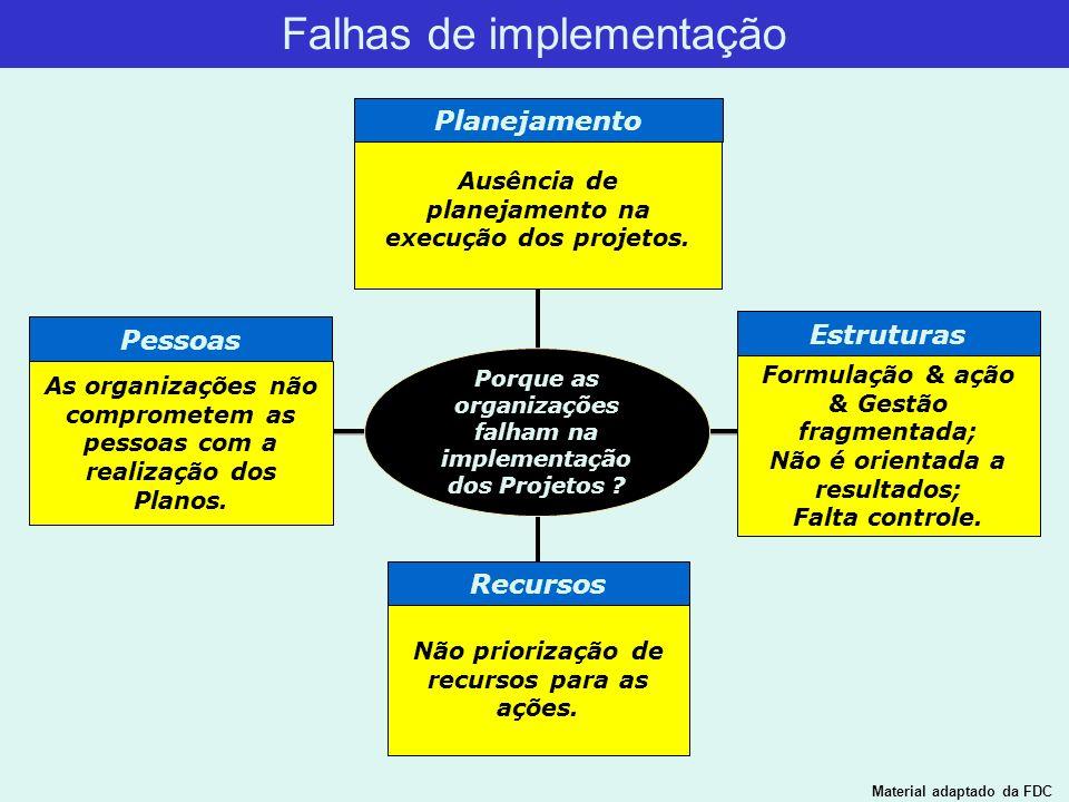 Falhas de implementação