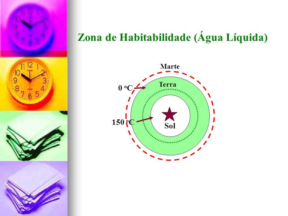Zona de Habitabilidade (Água Líquida)