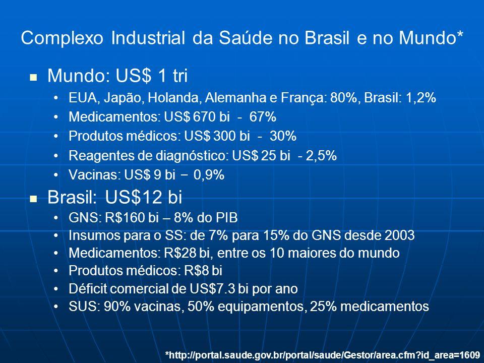 Complexo Industrial da Saúde no Brasil e no Mundo*