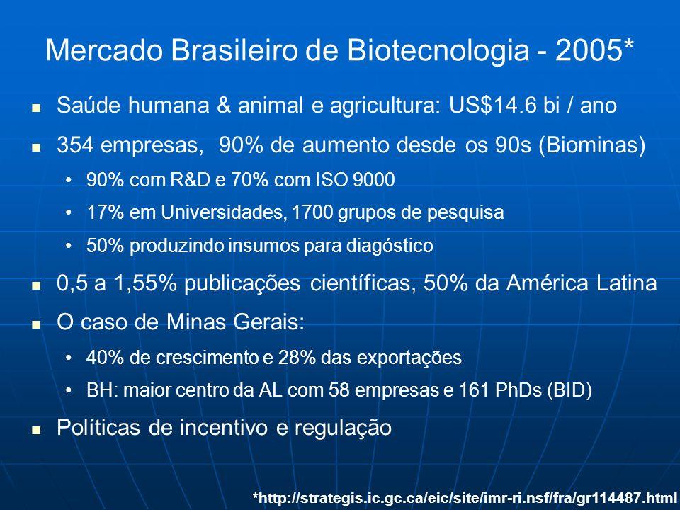 Mercado Brasileiro de Biotecnologia - 2005*