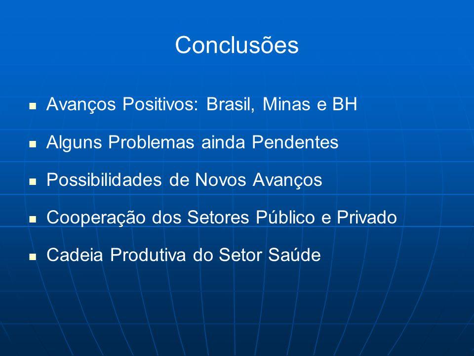 Conclusões Avanços Positivos: Brasil, Minas e BH