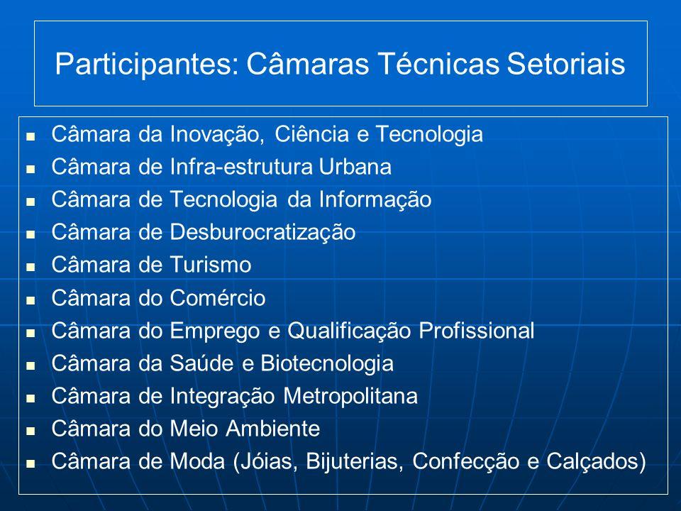 Participantes: Câmaras Técnicas Setoriais