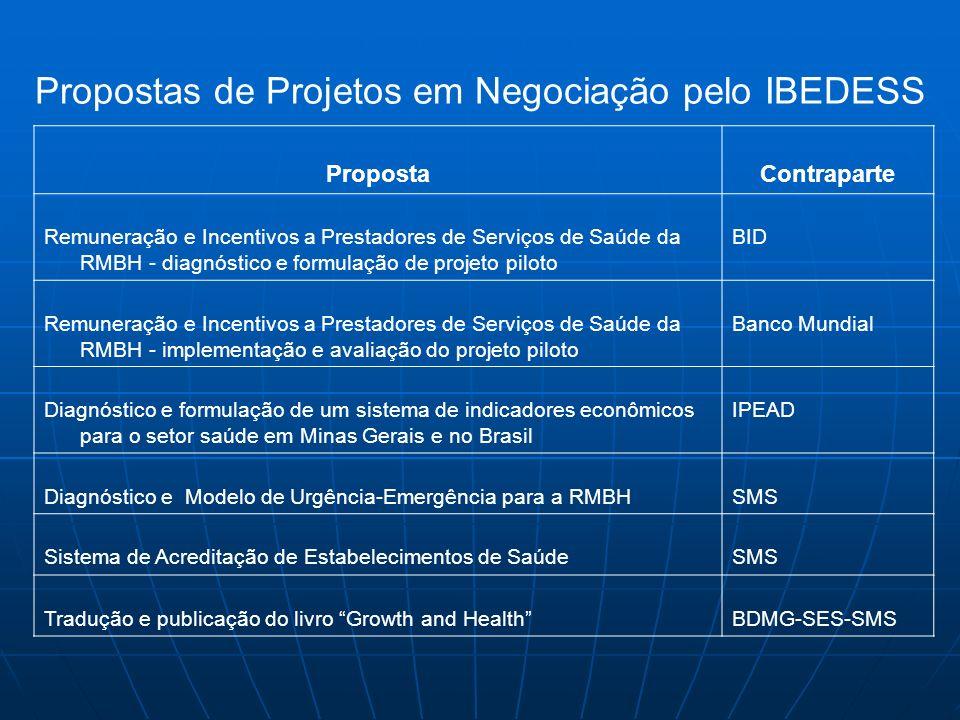 Propostas de Projetos em Negociação pelo IBEDESS