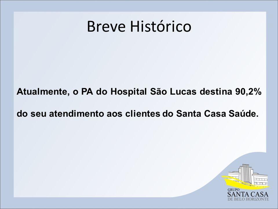 Breve Histórico Atualmente, o PA do Hospital São Lucas destina 90,2% do seu atendimento aos clientes do Santa Casa Saúde.