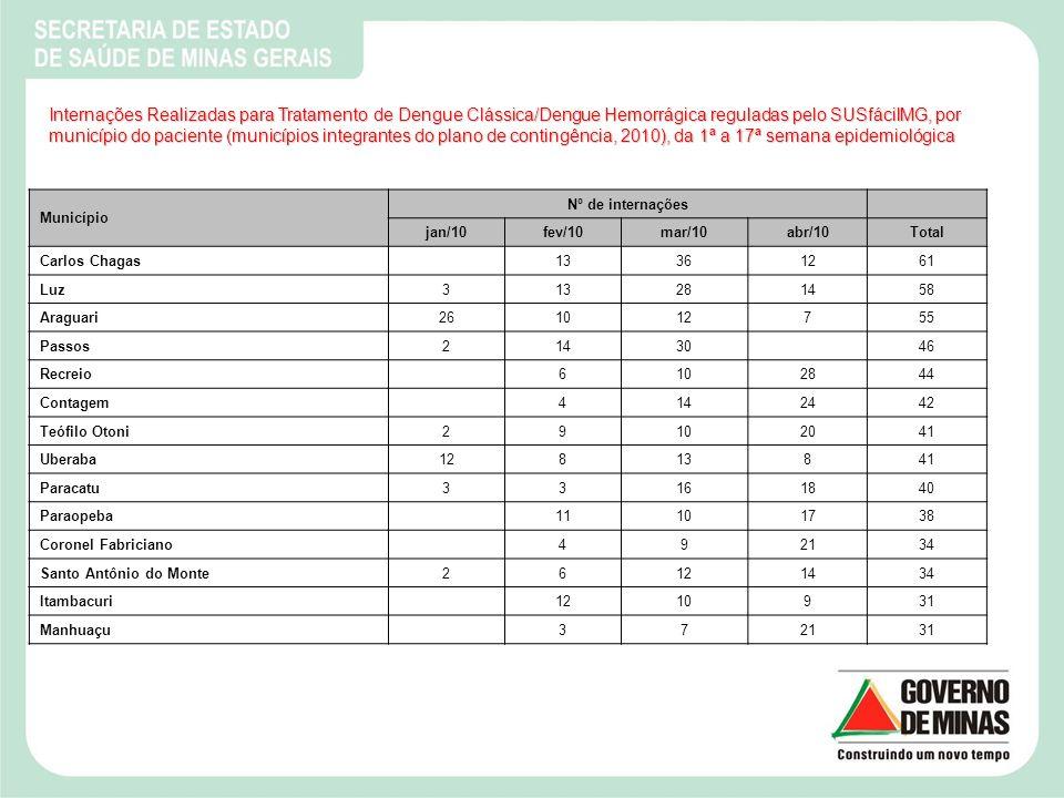 Internações Realizadas para Tratamento de Dengue Clássica/Dengue Hemorrágica reguladas pelo SUSfácilMG, por município do paciente (municípios integrantes do plano de contingência, 2010), da 1ª a 17ª semana epidemiológica