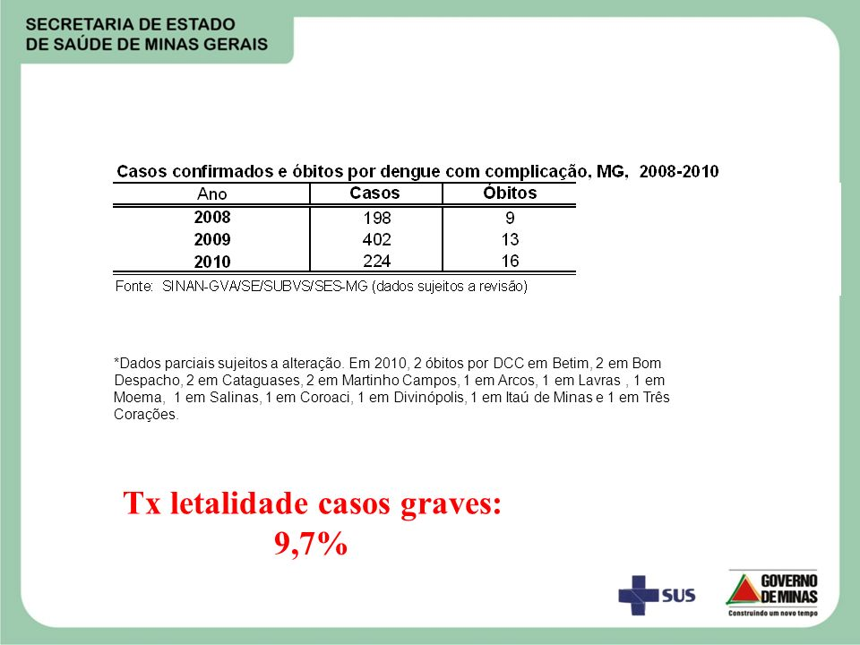 Tx letalidade casos graves: 9,7%