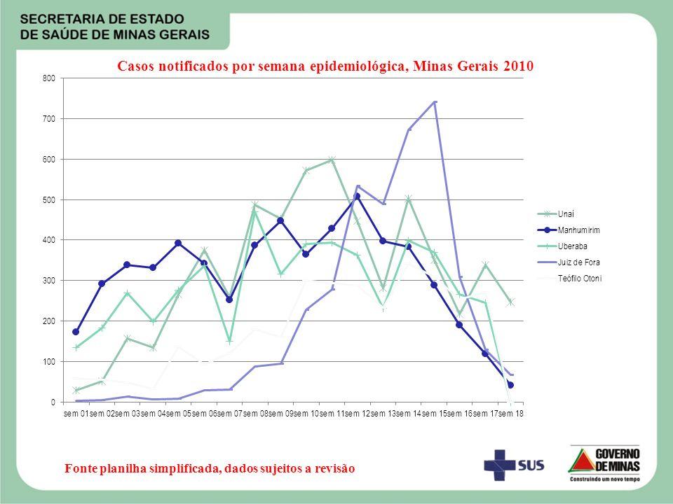 Casos notificados por semana epidemiológica, Minas Gerais 2010