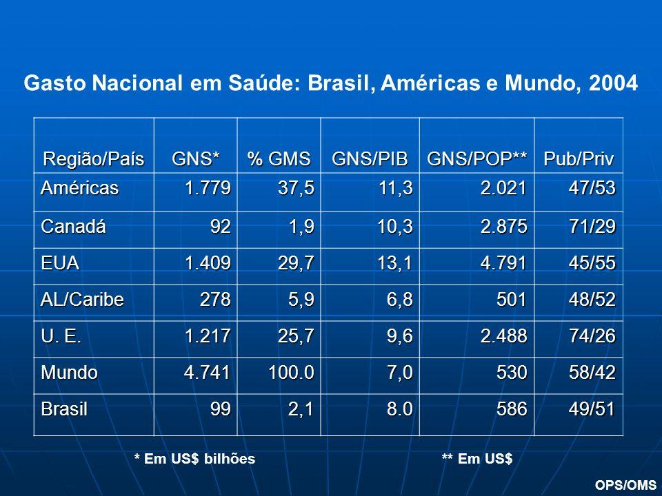 Gasto Nacional em Saúde: Brasil, Américas e Mundo, 2004