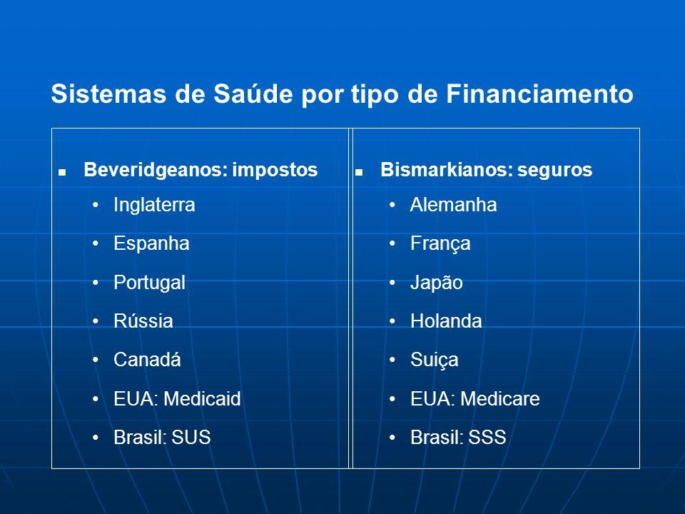 Sistemas de Saúde por tipo de Financiamento