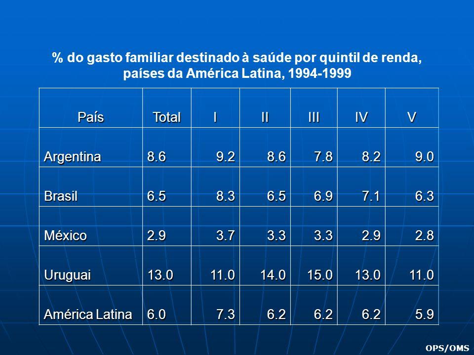 % do gasto familiar destinado à saúde por quintil de renda, países da América Latina, 1994-1999