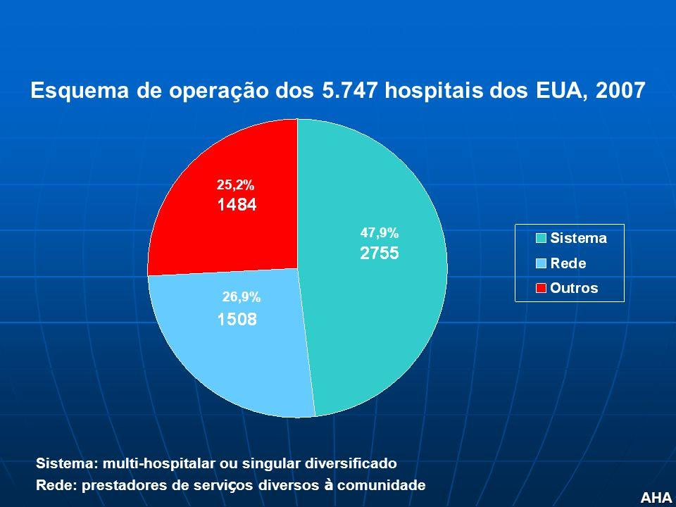 Esquema de operação dos 5.747 hospitais dos EUA, 2007