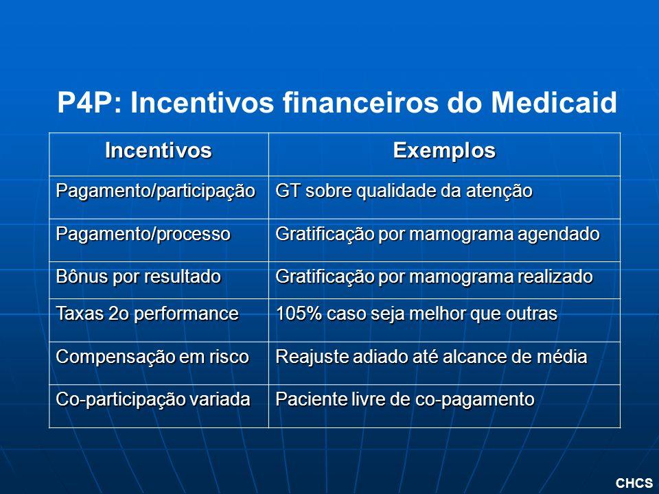 P4P: Incentivos financeiros do Medicaid