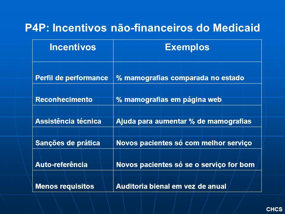 P4P: Incentivos não-financeiros do Medicaid