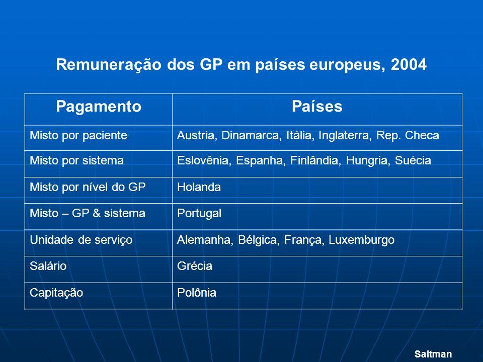 Remuneração dos GP em países europeus, 2004