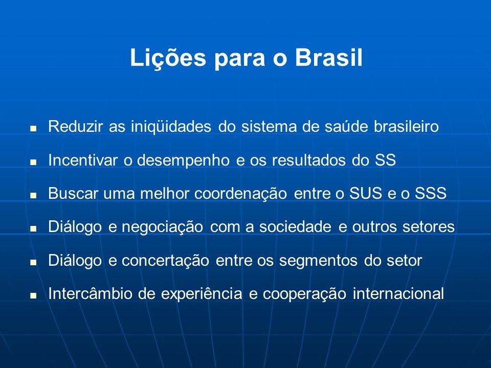 Lições para o Brasil Reduzir as iniqüidades do sistema de saúde brasileiro. Incentivar o desempenho e os resultados do SS.