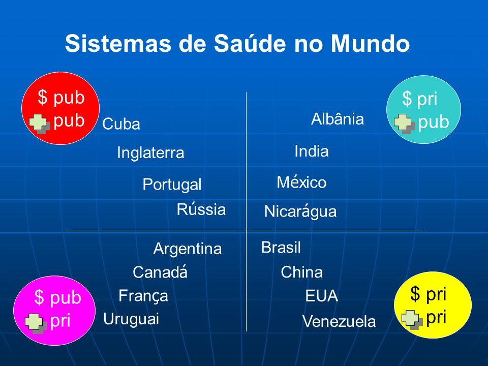 Sistemas de Saúde no Mundo