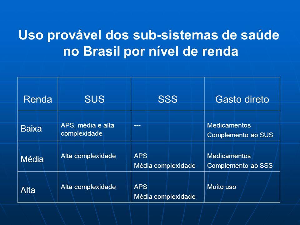 Uso provável dos sub-sistemas de saúde no Brasil por nível de renda