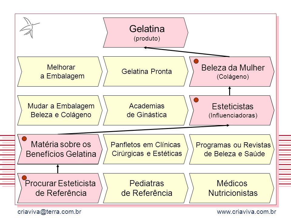 Gelatina (produto) Beleza da Mulher (Colágeno)