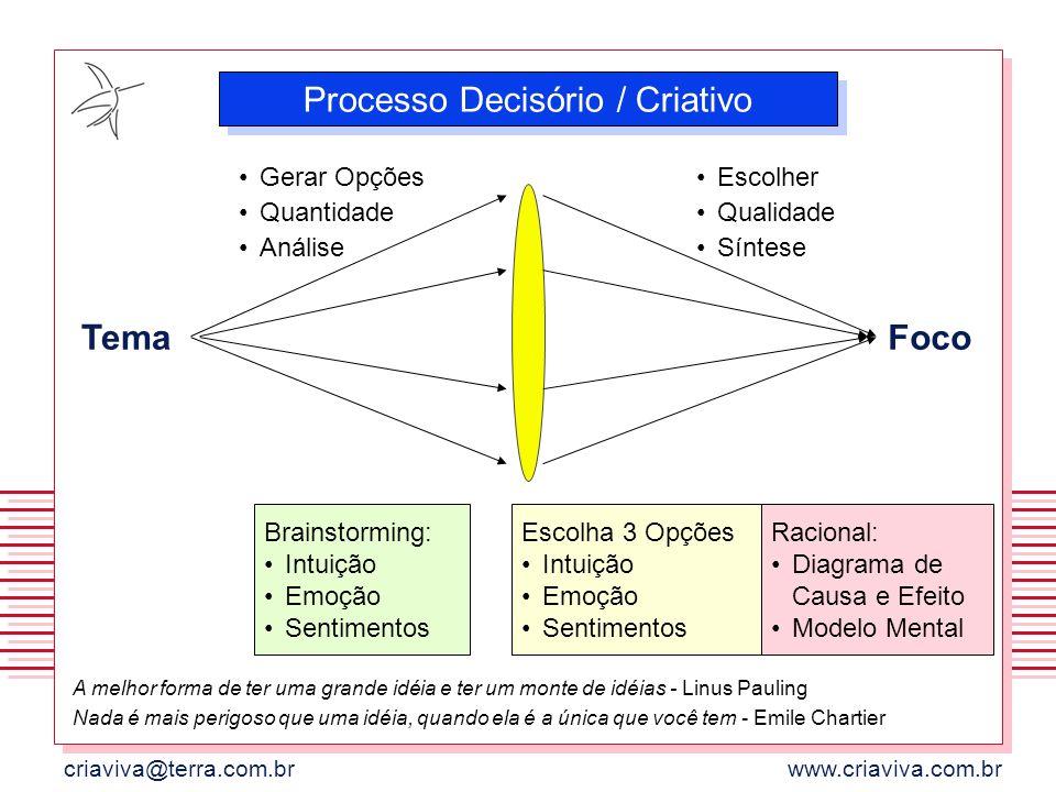 Processo Decisório / Criativo
