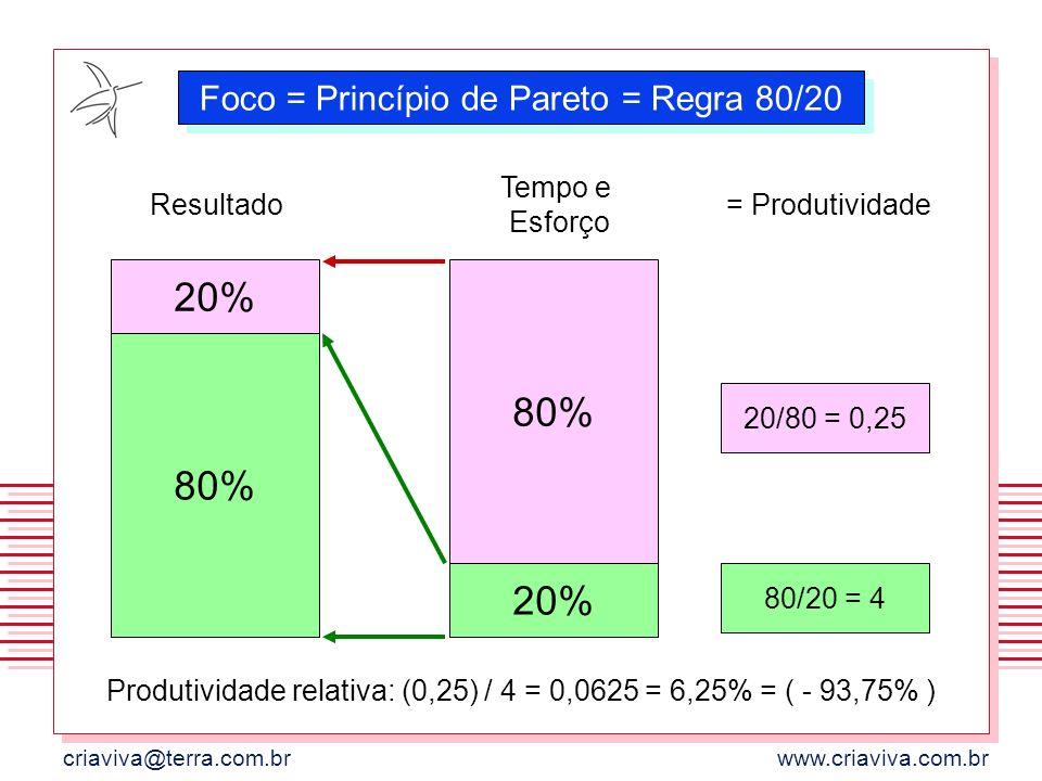 20% 80% 80% 20% Foco = Princípio de Pareto = Regra 80/20