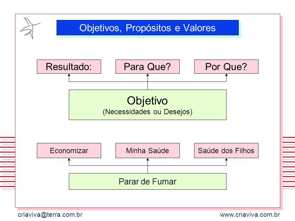 Objetivos, Propósitos e Valores