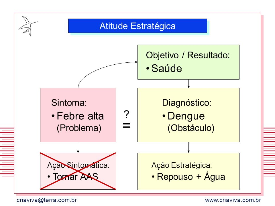Dengue (Obstáculo) Saúde = Febre alta (Problema) Atitude Estratégica